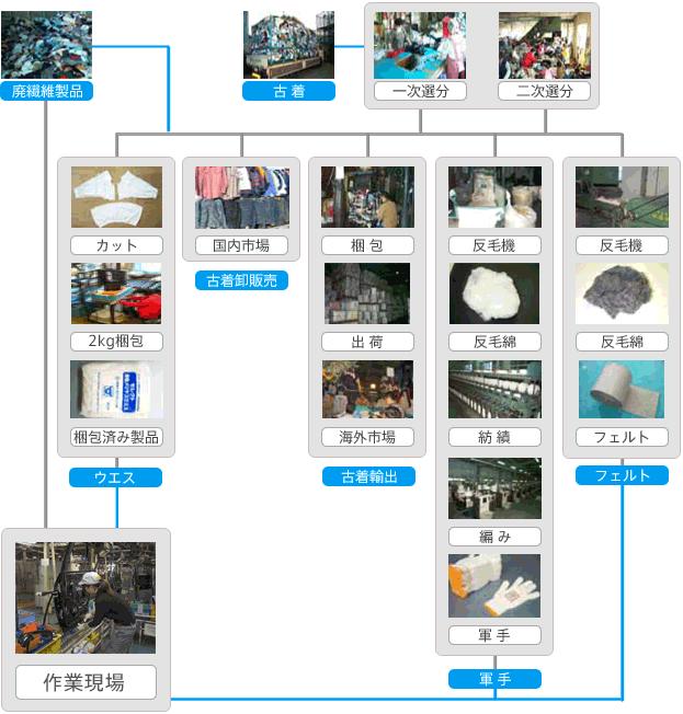 ナカノのファイバー・リサイクル・チェーン