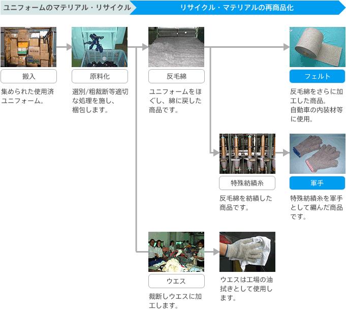ナカノのユニフォーム・リサイクル・チェーン